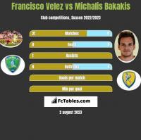 Francisco Velez vs Michalis Bakakis h2h player stats