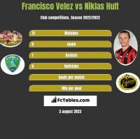 Francisco Velez vs Niklas Hult h2h player stats