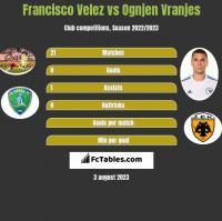 Francisco Velez vs Ognjen Vranjes h2h player stats