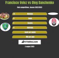 Francisco Velez vs Oleg Danchenko h2h player stats