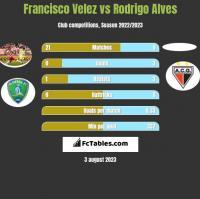 Francisco Velez vs Rodrigo Alves h2h player stats