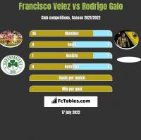 Francisco Velez vs Rodrigo Galo h2h player stats
