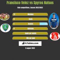 Francisco Velez vs Spyros Natsos h2h player stats