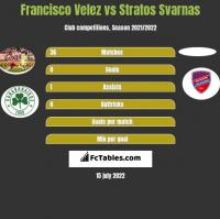 Francisco Velez vs Stratos Svarnas h2h player stats