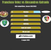 Francisco Velez vs Alexandros Katranis h2h player stats