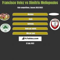Francisco Velez vs Dimitris Meliopoulos h2h player stats