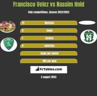 Francisco Velez vs Nassim Hnid h2h player stats