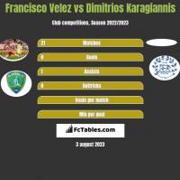 Francisco Velez vs Dimitrios Karagiannis h2h player stats