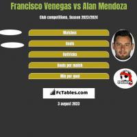 Francisco Venegas vs Alan Mendoza h2h player stats