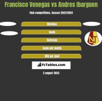 Francisco Venegas vs Andres Ibarguen h2h player stats