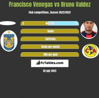 Francisco Venegas vs Bruno Valdez h2h player stats