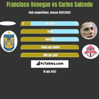 Francisco Venegas vs Carlos Salcedo h2h player stats