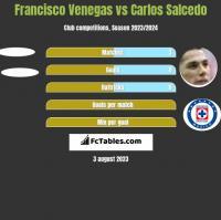 Francisco Venegas vs Carlos Salcedo h2h player stats