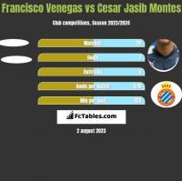 Francisco Venegas vs Cesar Jasib Montes h2h player stats