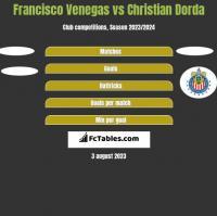 Francisco Venegas vs Christian Dorda h2h player stats