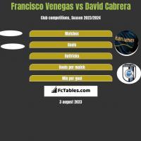 Francisco Venegas vs David Cabrera h2h player stats