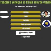 Francisco Venegas vs Efrain Velarde Calvillo h2h player stats