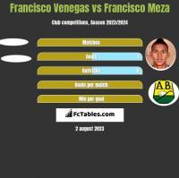 Francisco Venegas vs Francisco Meza h2h player stats
