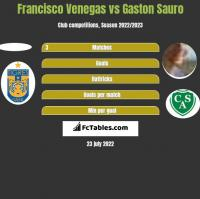 Francisco Venegas vs Gaston Sauro h2h player stats