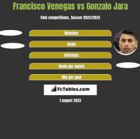 Francisco Venegas vs Gonzalo Jara h2h player stats