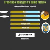 Francisco Venegas vs Guido Pizarro h2h player stats