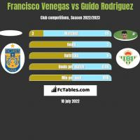 Francisco Venegas vs Guido Rodriguez h2h player stats