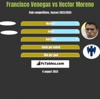 Francisco Venegas vs Hector Moreno h2h player stats