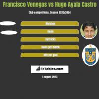 Francisco Venegas vs Hugo Ayala Castro h2h player stats