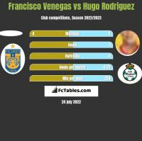 Francisco Venegas vs Hugo Rodriguez h2h player stats