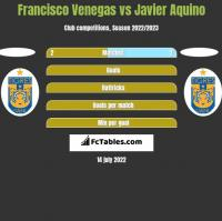 Francisco Venegas vs Javier Aquino h2h player stats