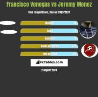 Francisco Venegas vs Jeremy Menez h2h player stats