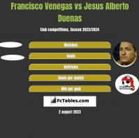 Francisco Venegas vs Jesus Alberto Duenas h2h player stats