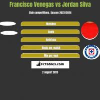 Francisco Venegas vs Jordan Silva h2h player stats