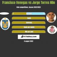 Francisco Venegas vs Jorge Torres Nilo h2h player stats