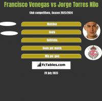 Francisco Venegas vs Jorge Torres Nilo h2h player stats