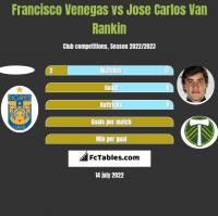 Francisco Venegas vs Jose Carlos Van Rankin h2h player stats