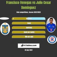Francisco Venegas vs Julio Cesar Dominguez h2h player stats