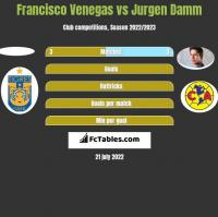 Francisco Venegas vs Jurgen Damm h2h player stats