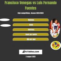 Francisco Venegas vs Luis Fernando Fuentes h2h player stats