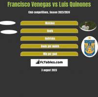 Francisco Venegas vs Luis Quinones h2h player stats