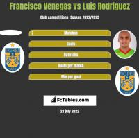 Francisco Venegas vs Luis Rodriguez h2h player stats