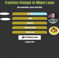 Francisco Venegas vs Miguel Layun h2h player stats