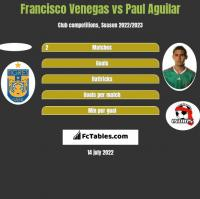 Francisco Venegas vs Paul Aguilar h2h player stats