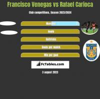 Francisco Venegas vs Rafael Carioca h2h player stats