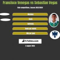 Francisco Venegas vs Sebastian Vegas h2h player stats