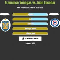 Francisco Venegas vs Juan Escobar h2h player stats