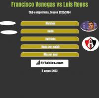 Francisco Venegas vs Luis Reyes h2h player stats