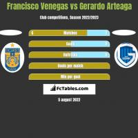 Francisco Venegas vs Gerardo Arteaga h2h player stats