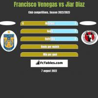 Francisco Venegas vs Jiar Diaz h2h player stats
