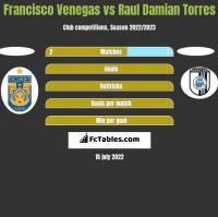 Francisco Venegas vs Raul Damian Torres h2h player stats